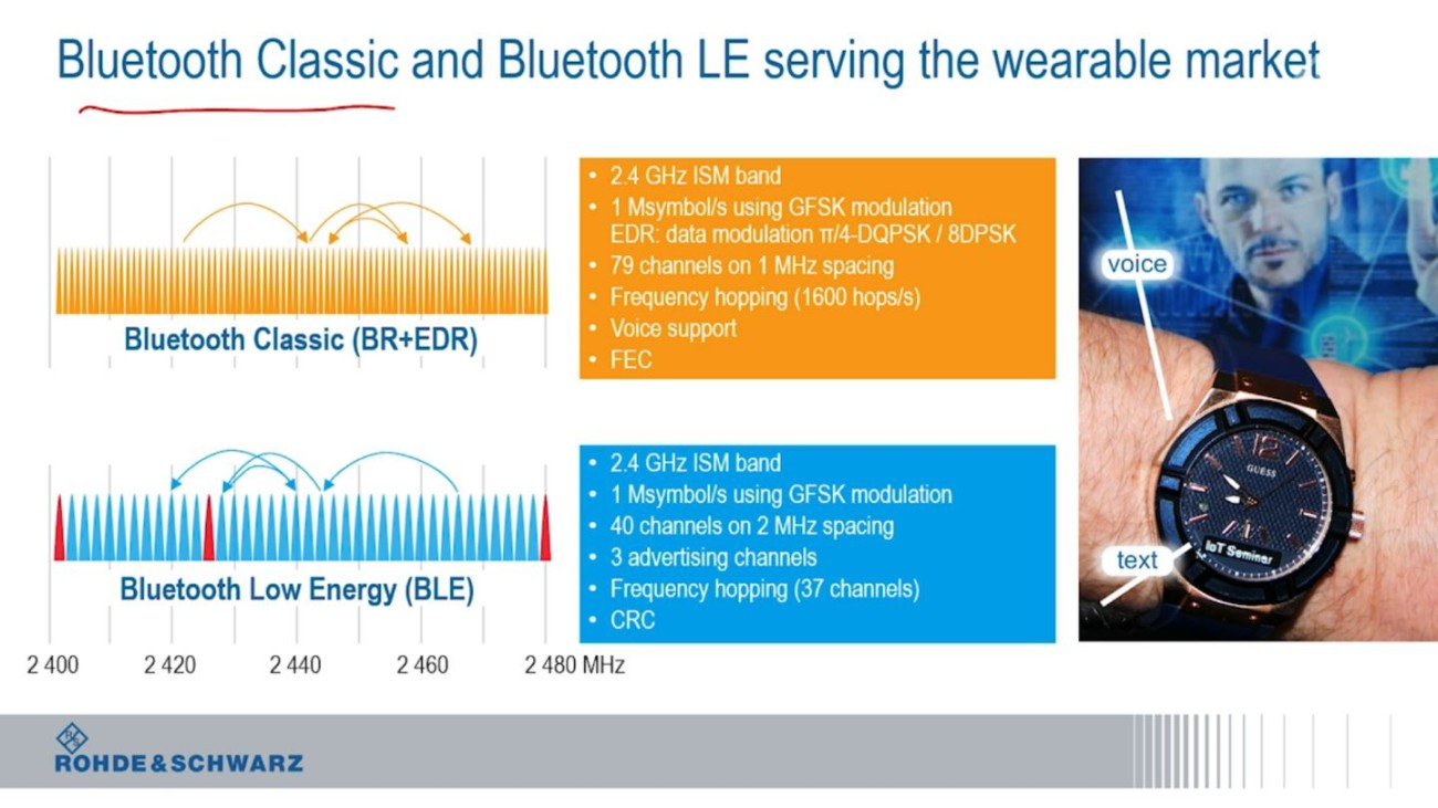 Bluetooth for the Internet of Things