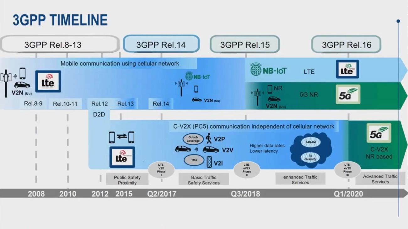 3GPP timeline - webinar preview image