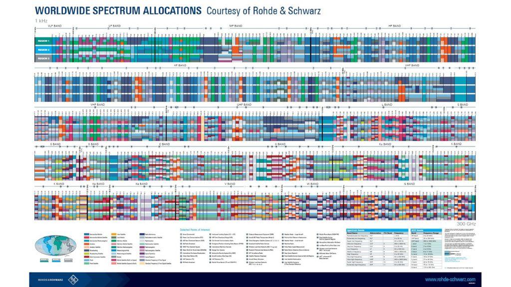 spectrum allocations poster