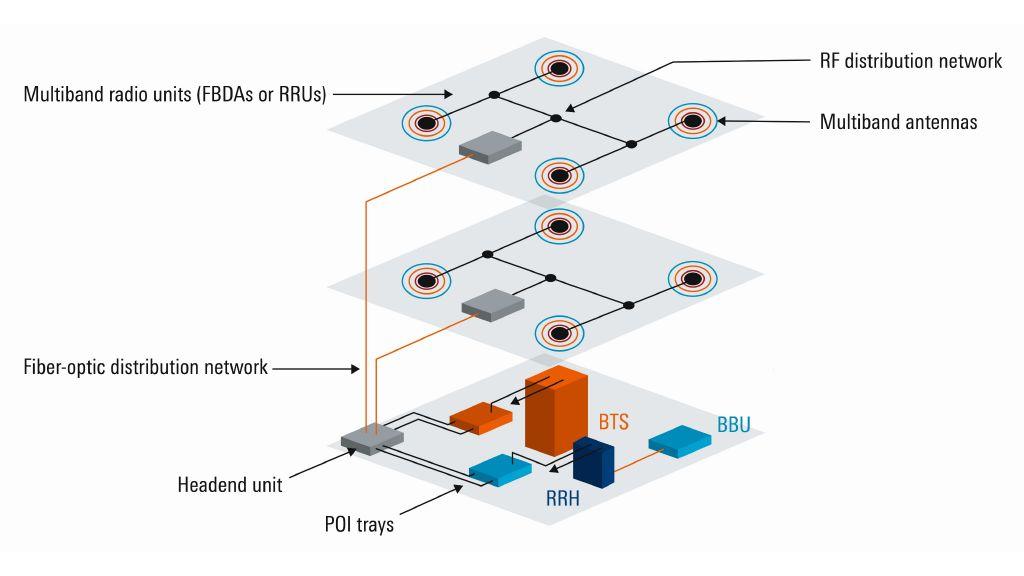 hybrid DAS includes characteristics of passive and active DAS