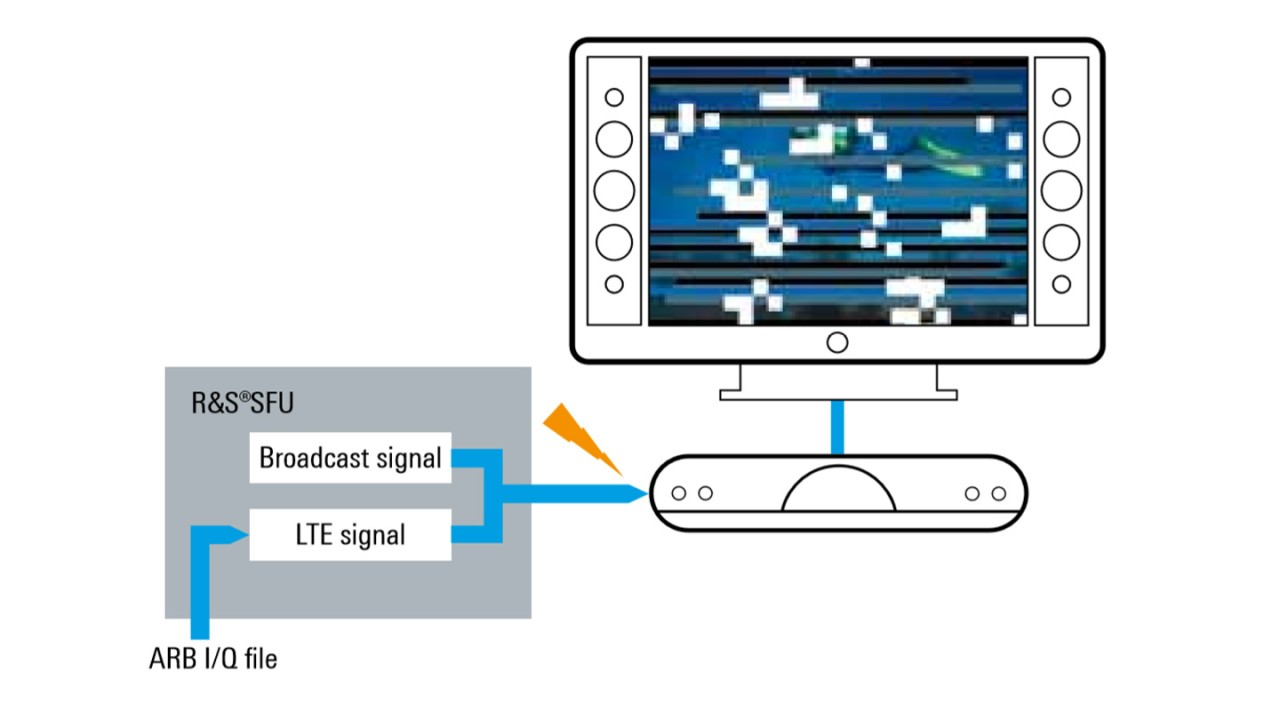 Testing the influence of LTE signals on TV signal reception