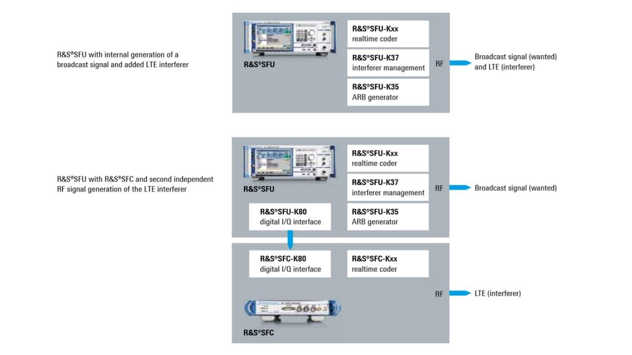 Typical digital dividend test setups