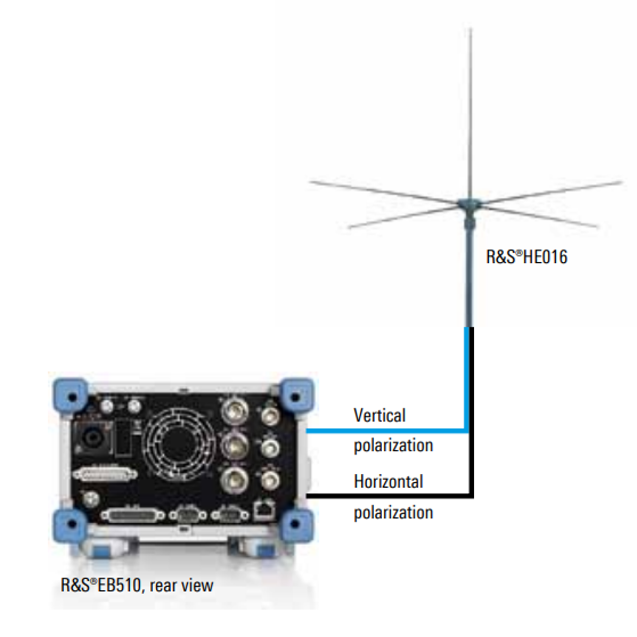 Easy HF monitoring setup with the EB510