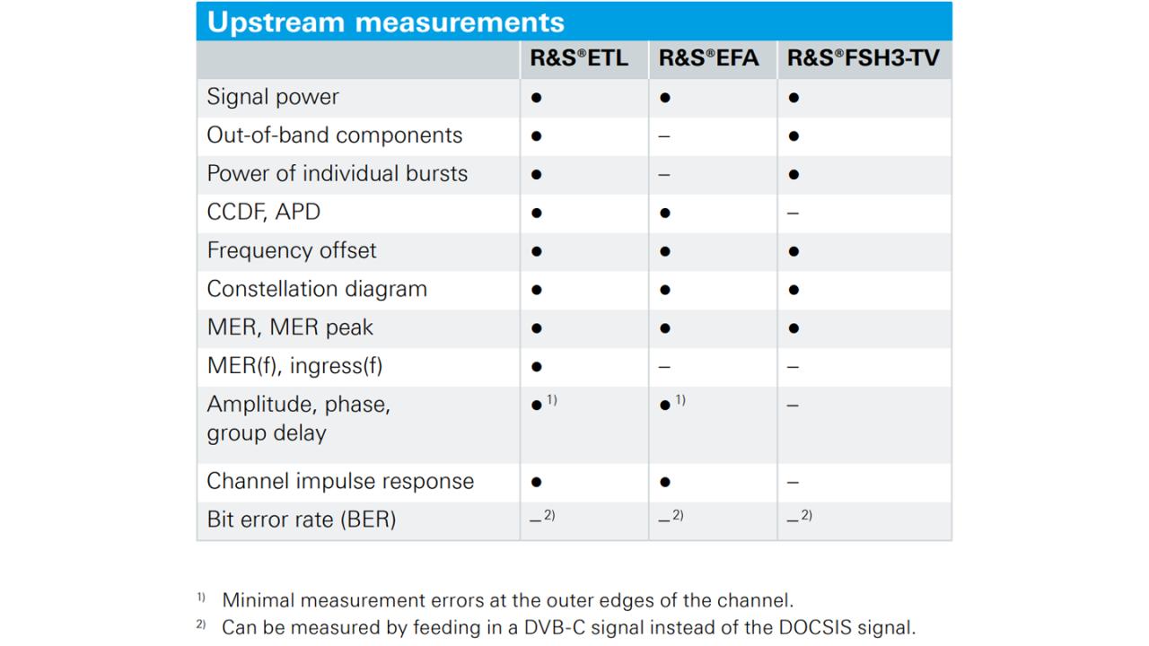 Измерения в восходящем канале