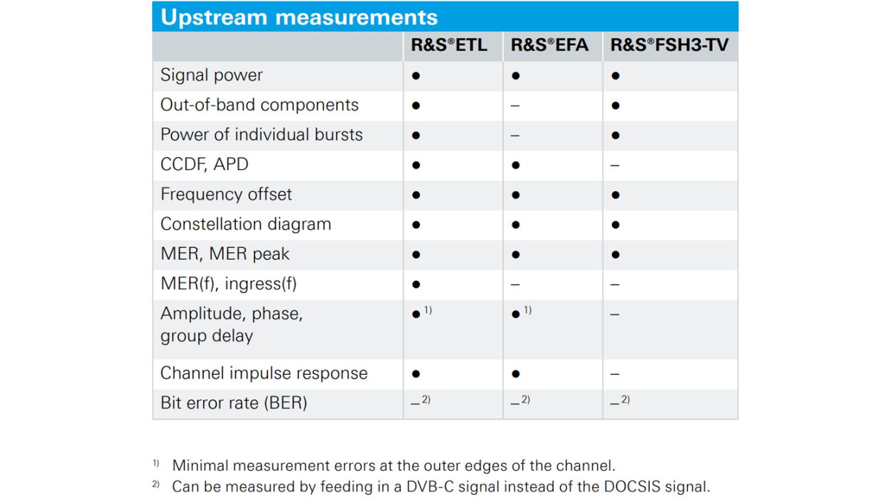 Upstream measurements