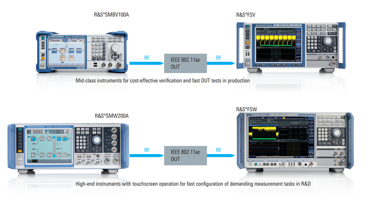 Compact solutions from Rohde & Schwarz for IEEE 802.11ac signal generation and analysis