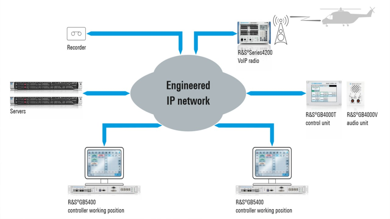 Rohde & Schwarz VoIP voice communications system for the Petroleos Mexicanos (PEMEX) oil company