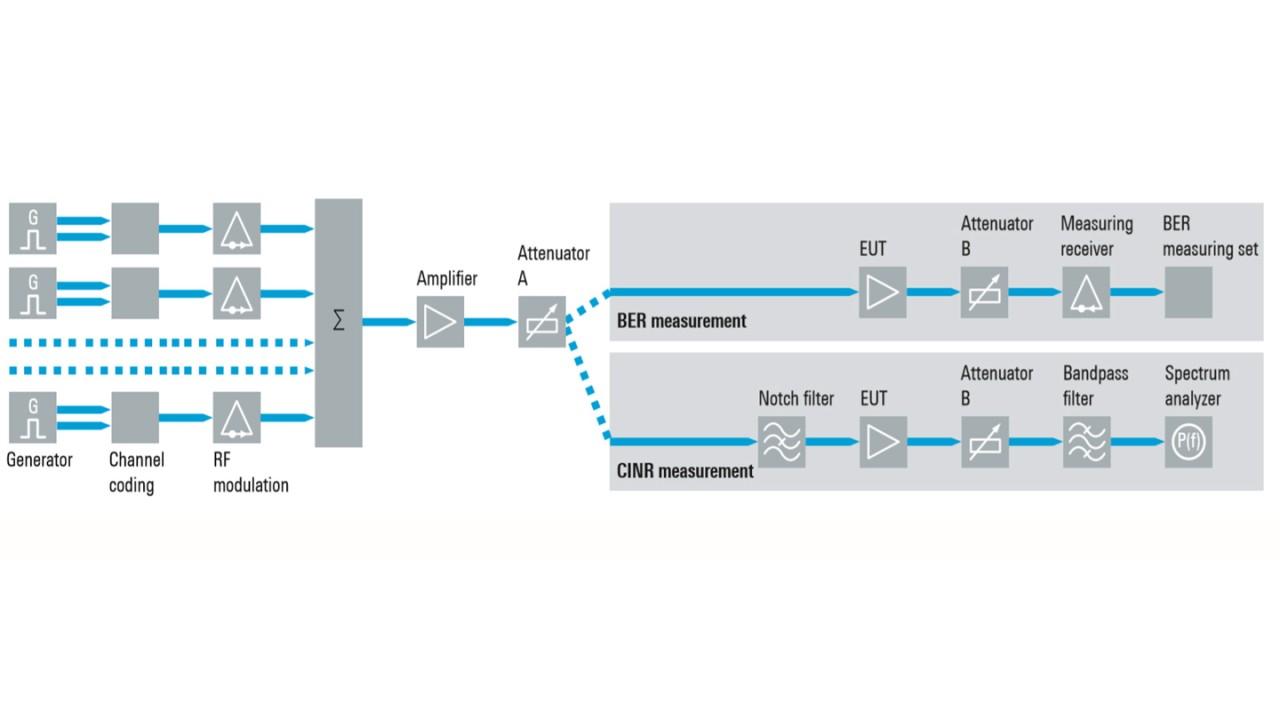 IEC 60728-3-1에 따라 케이블 증폭기(EUT)의 선형성 분석을 위한 BER 및 CINR 측정