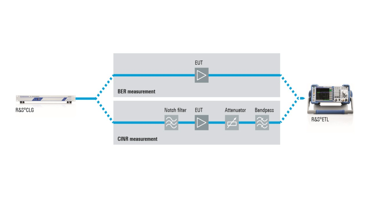 Simplified T & M test configuration thanks to the CLG and ETL