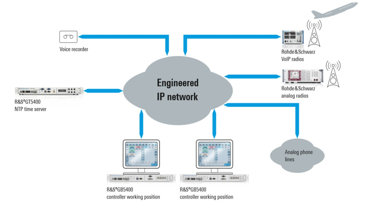 Rohde & Schwarz VoIP voice communications system for DGCA in Indonesia