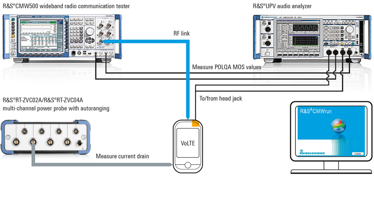 Automated IMS, DRX plus power consumption and audio quality measurements with R&S®CMWrun.