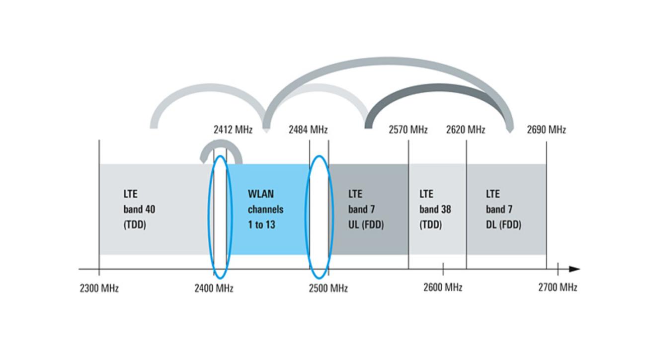 Possível interferência entre WLAN e LTE