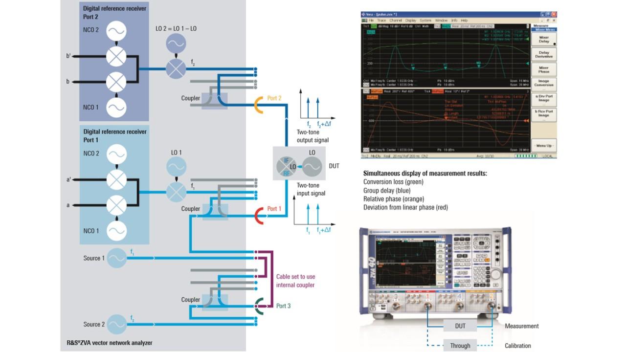 Configuration of measurement and calibration setup
