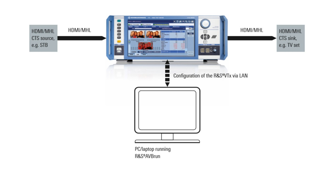 The R&S®VTC with R&S®AVBrun test suite software offers automated source and sink tests