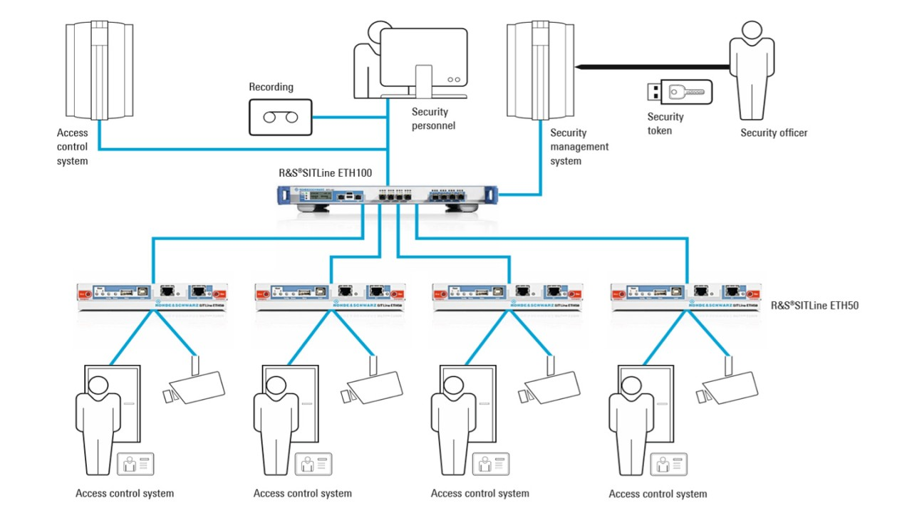 Protecting monitoring networks in banks using the R&S®SITLine ETH family of devices