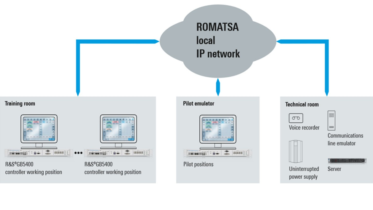 Rohde & Schwarz IP-basiertes Sprachvermittlungssystem für das ROMATSA-Simulator- und Schulungssystem
