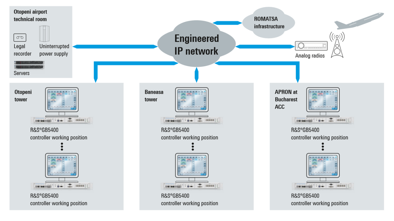 Rohde & Schwarz IP-basiertes Sprachvermittlungssystem, verteilte Installation für ROMATSA