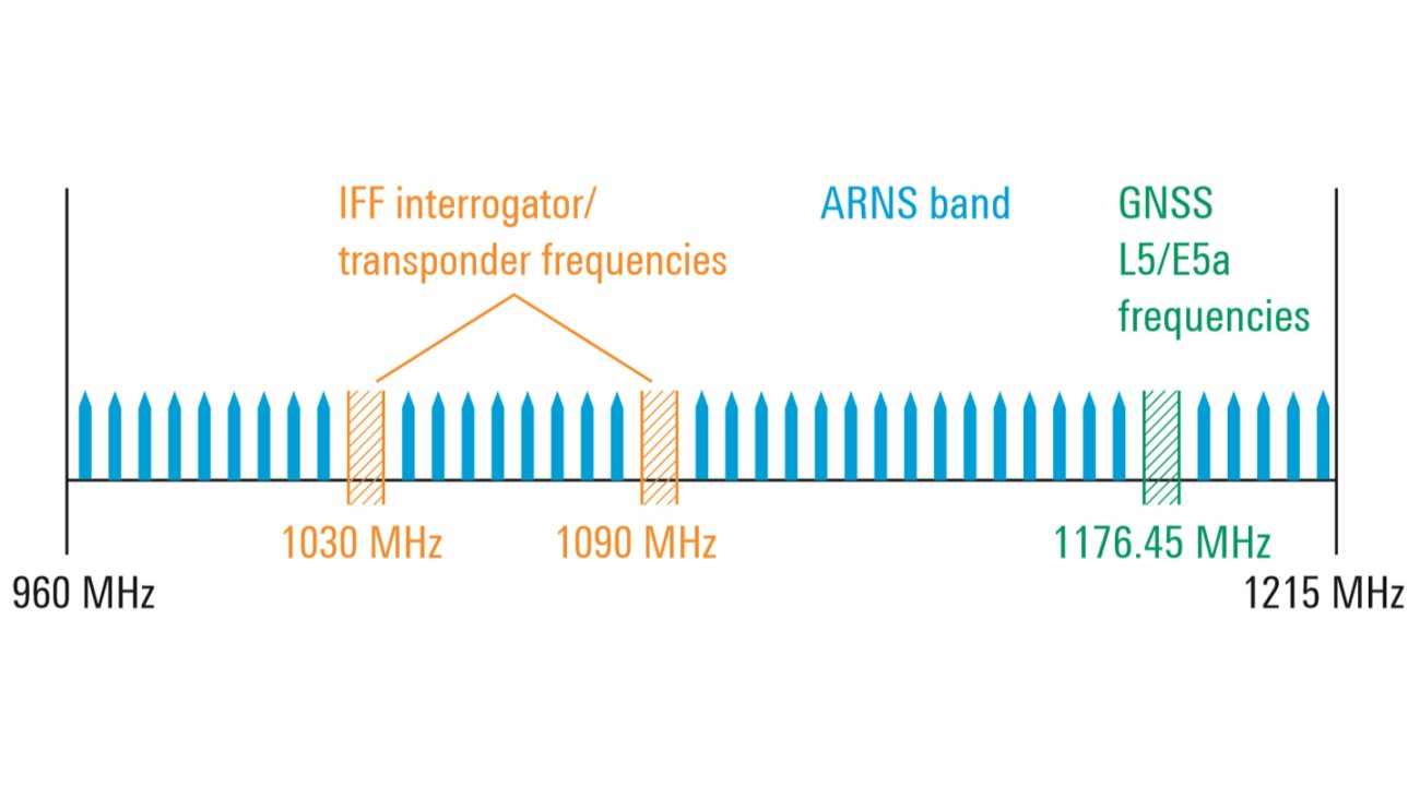 Aeronautical radio navigation services (ARNS) band
