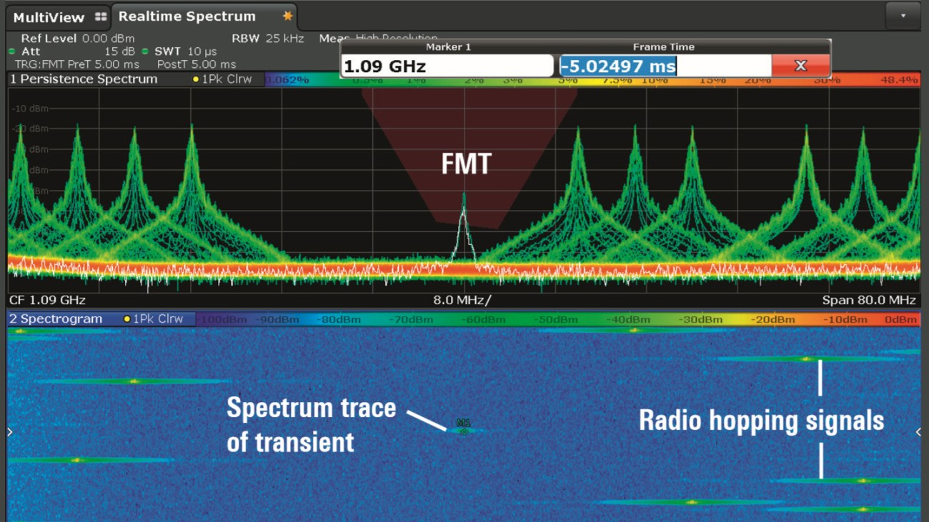 FMT is added to the persistence spectrum display in realtime mode