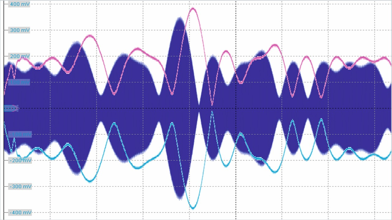 RF signal and the corresponding envelope signal.