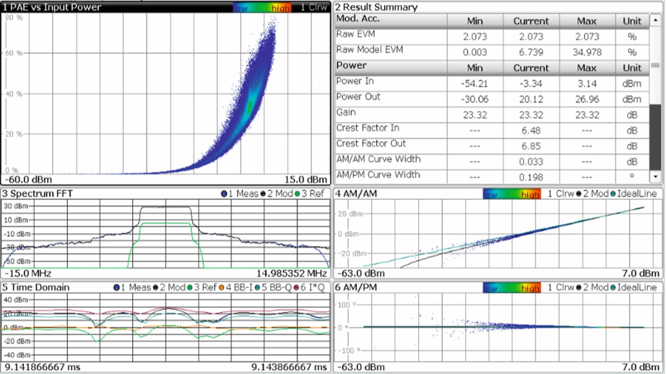R&S®FSW-K18 option: full amplifier characterization in one measurement.