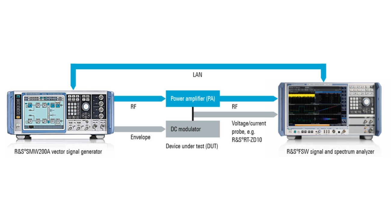 Compact Rohde&Schwarz setup for power amplifier tests including envelope tracking.