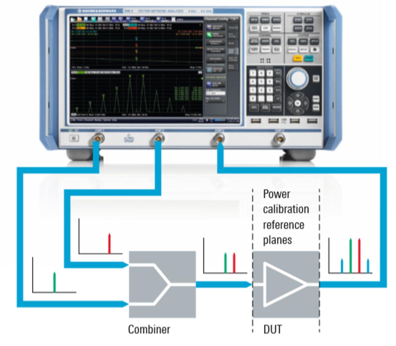 Convenient intermodulation measurements