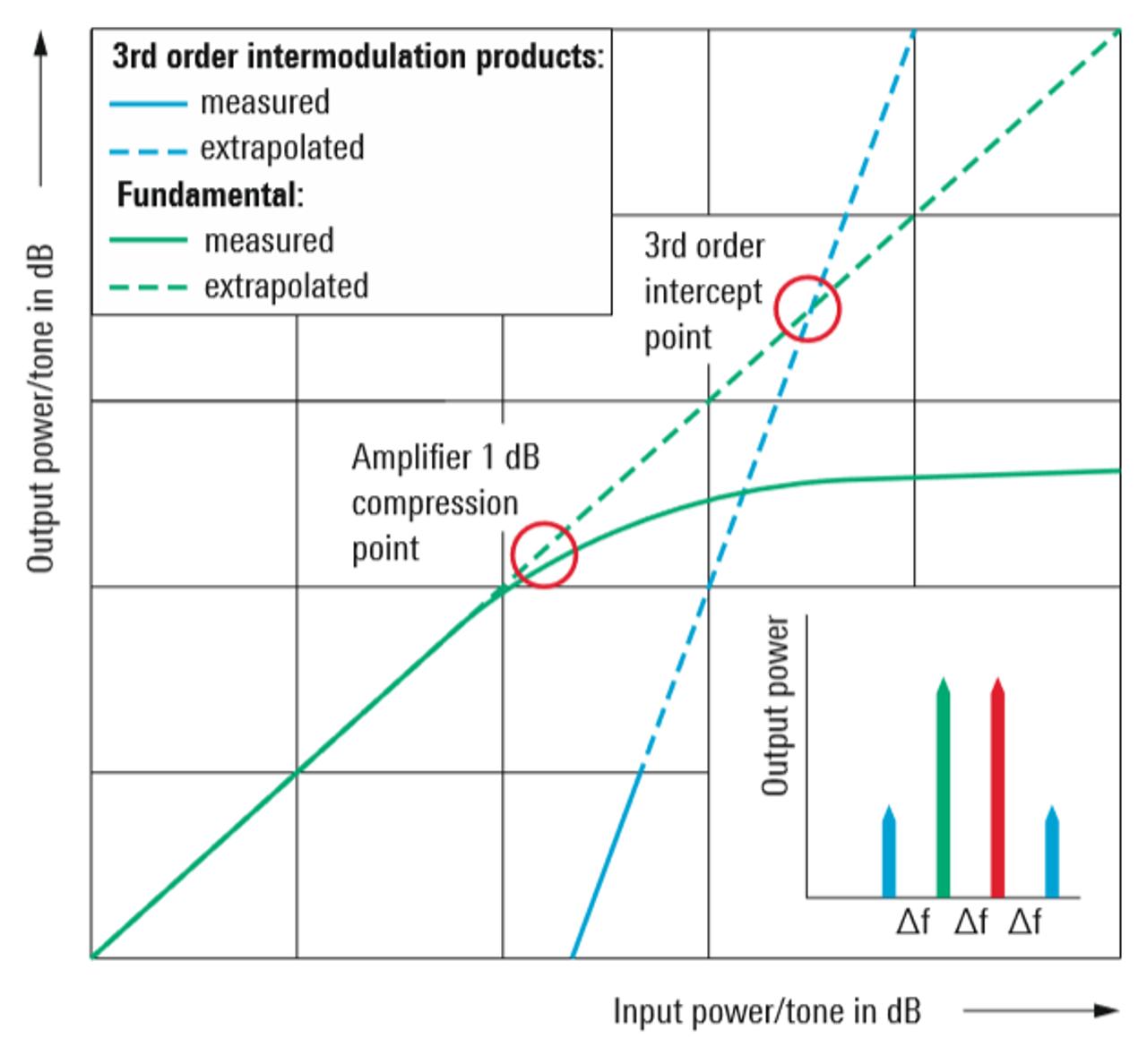 Performance d'intermodulation de 3ème ordre d'un amplificateur typique