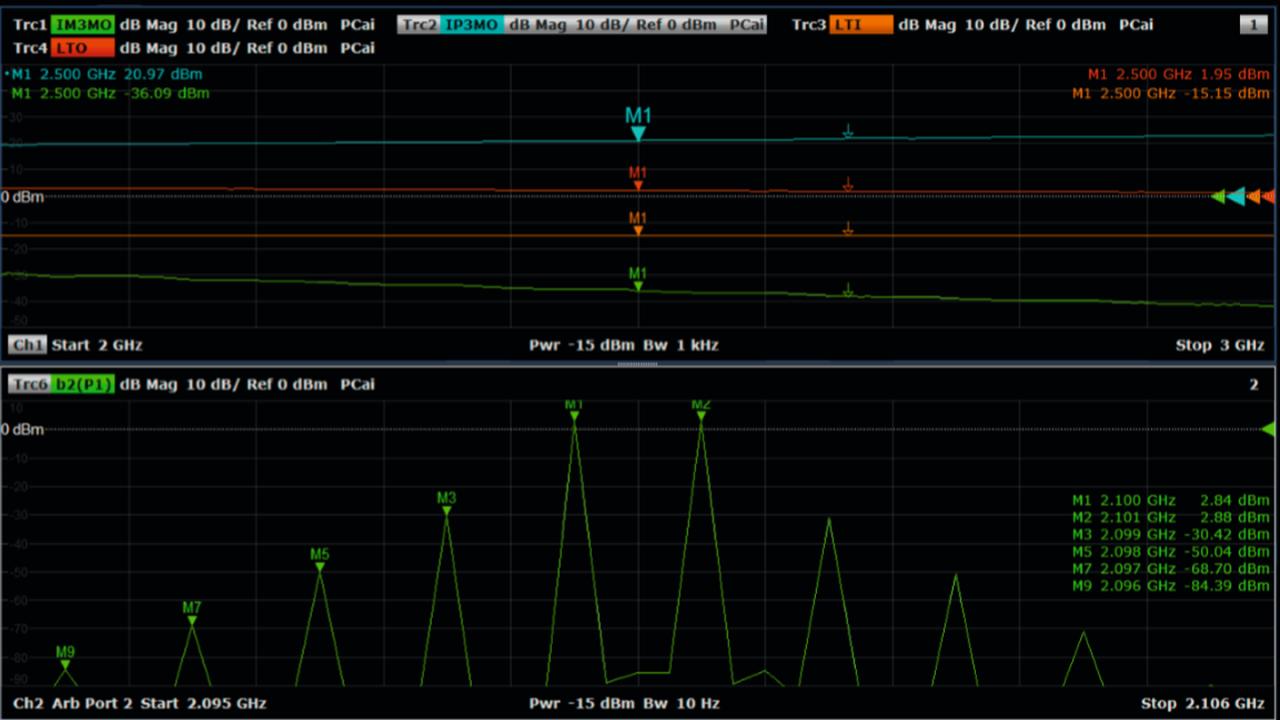 Mesures d'intermodulation en toute simplicité avec l'analyseur de réseaux vectoriels R&S®ZNB