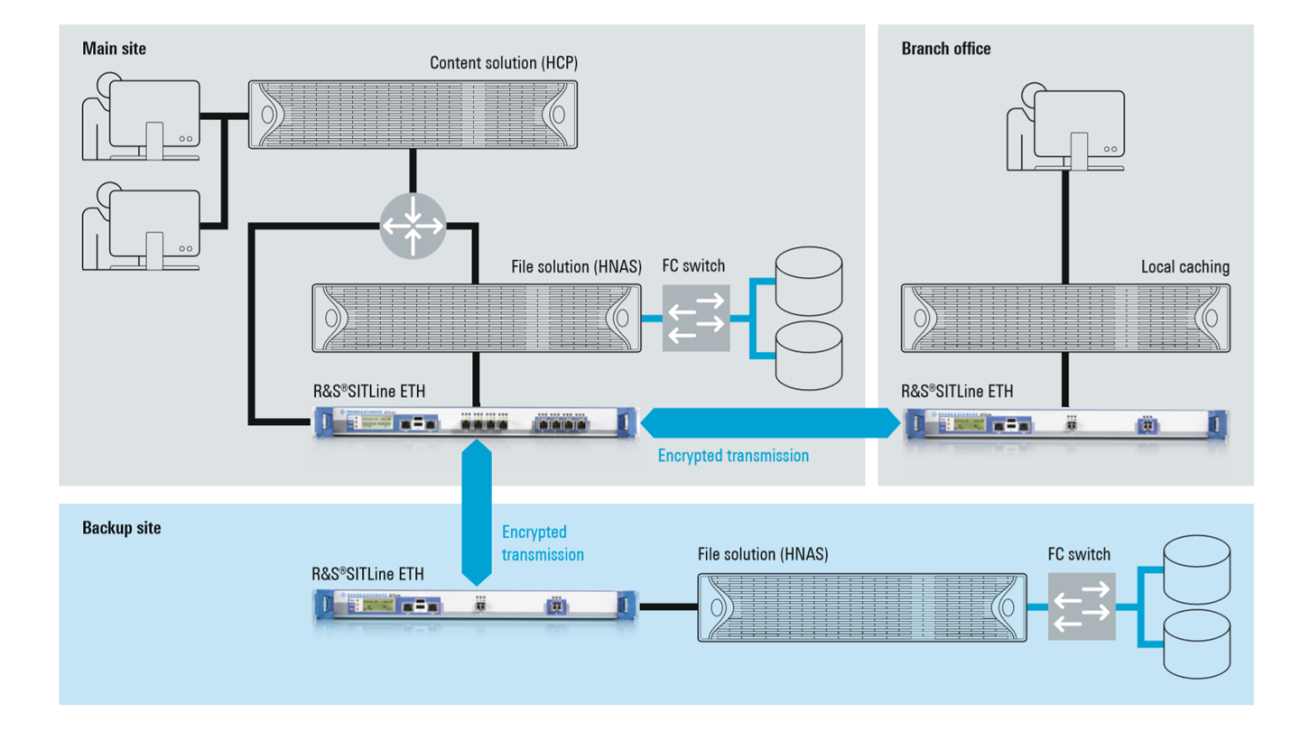 Highly secure data center connection for file and content