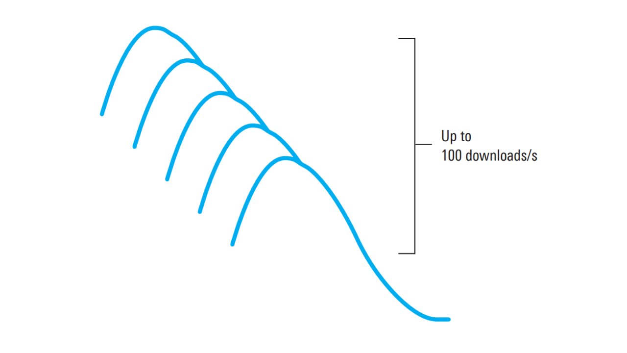 Messkurven können mit Raten von bis zu 100Hz erfasst und heruntergeladen werden