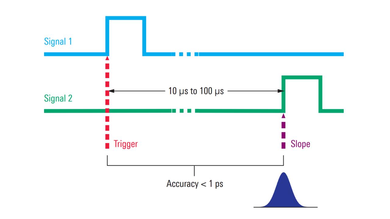 Der Jitter zwischen zwei Signalen kann mit einer Genauigkeit im Subpikosekundenbereich gemessen werden