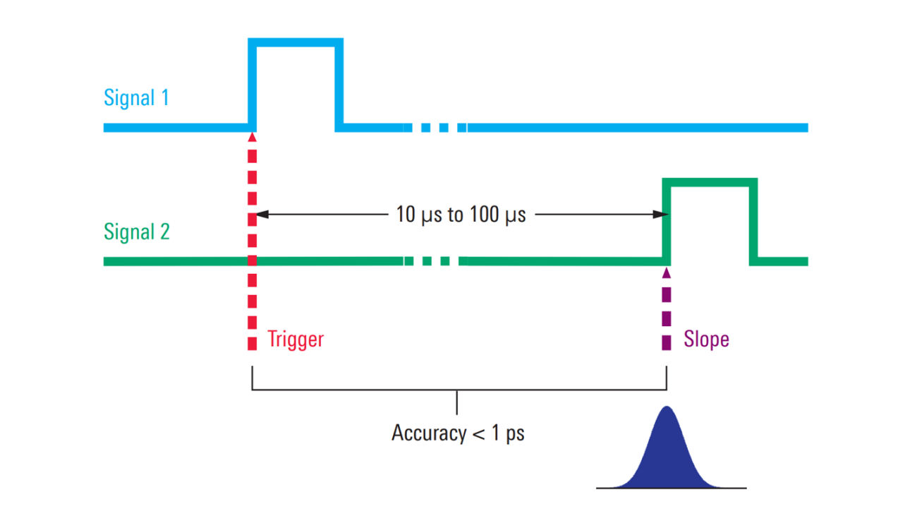 The jitter between two signals can be measured with sub-picosecond accuracy