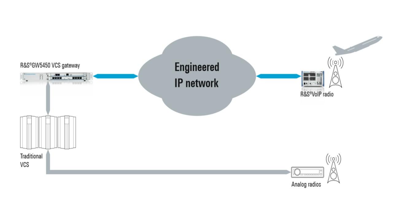 GW5450 VCS gateway in mixed radio network installations