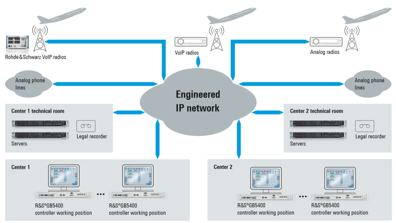 VCS-4G deployment for a virtual center solution