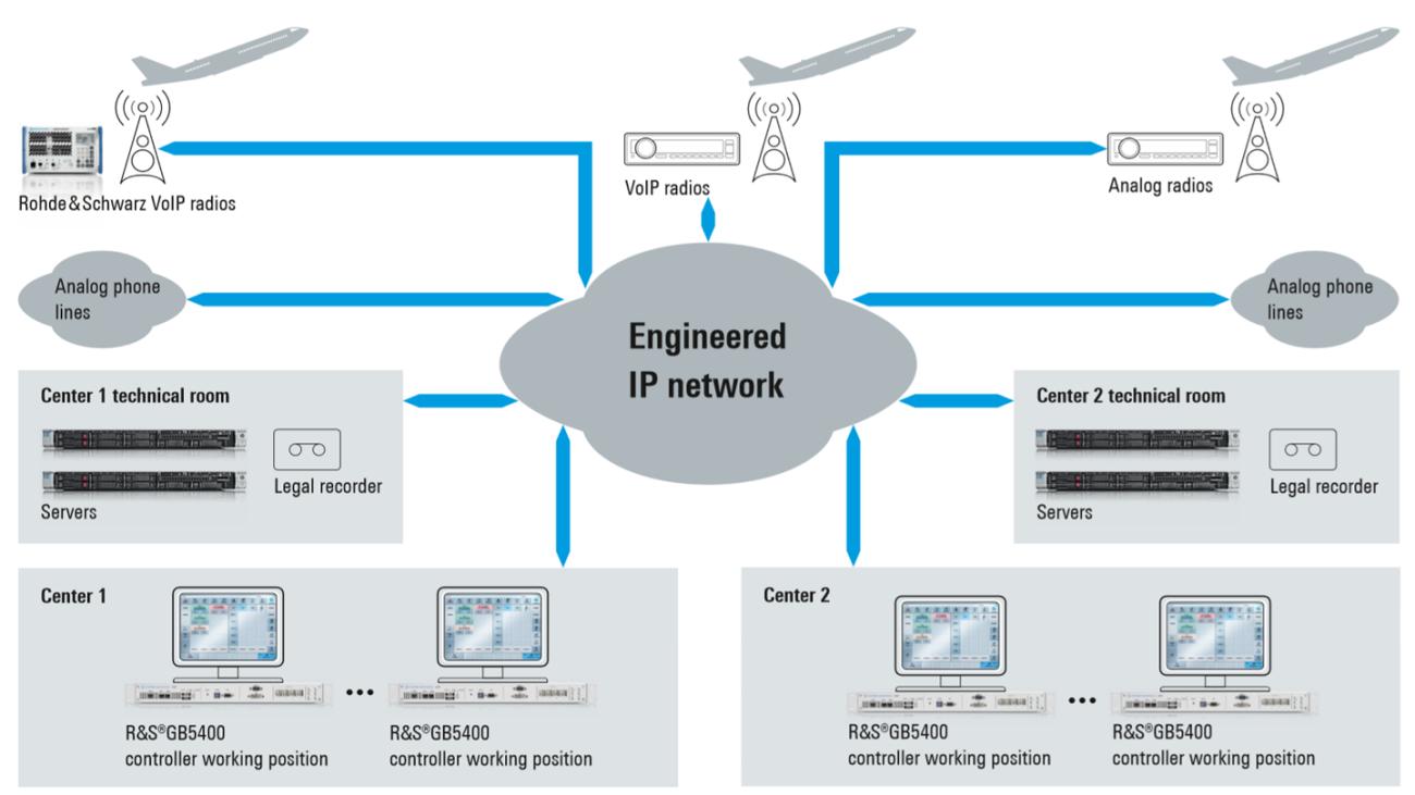 VCS-4G Einsatz für eine Virtual-Center-Lösung