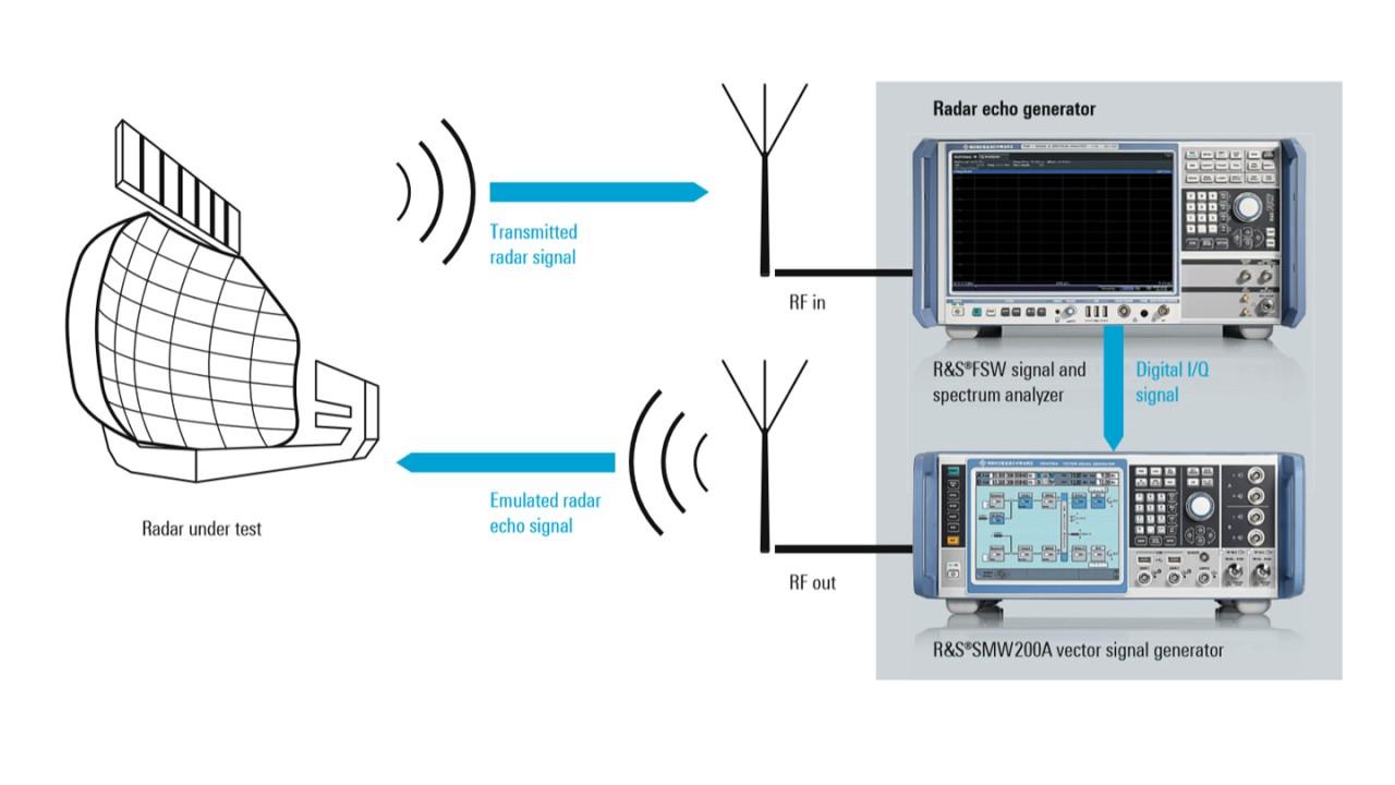Novel test setup for radar receiver testing using a radar echo generator solution