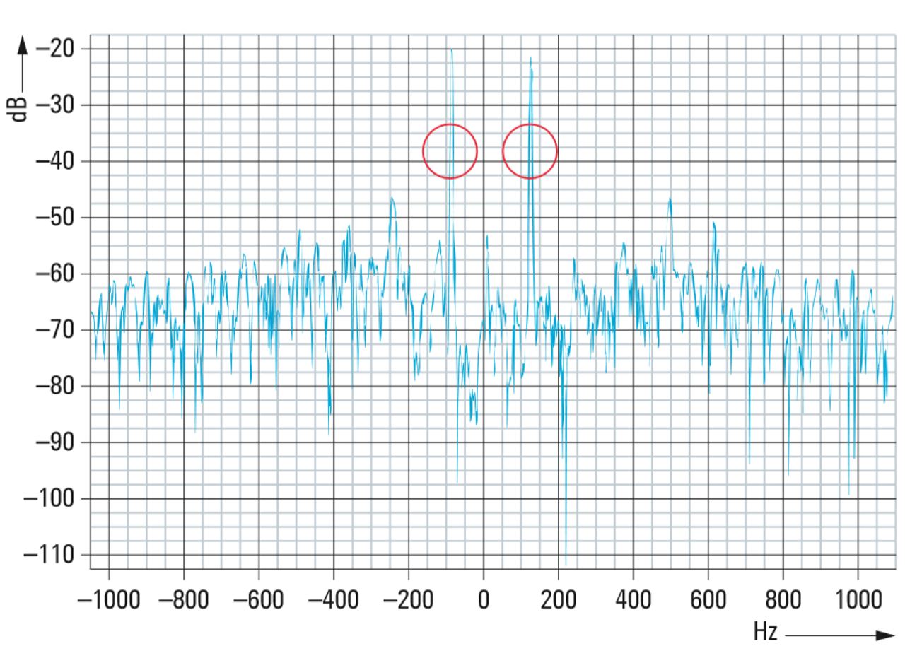 Slight frequency deltas