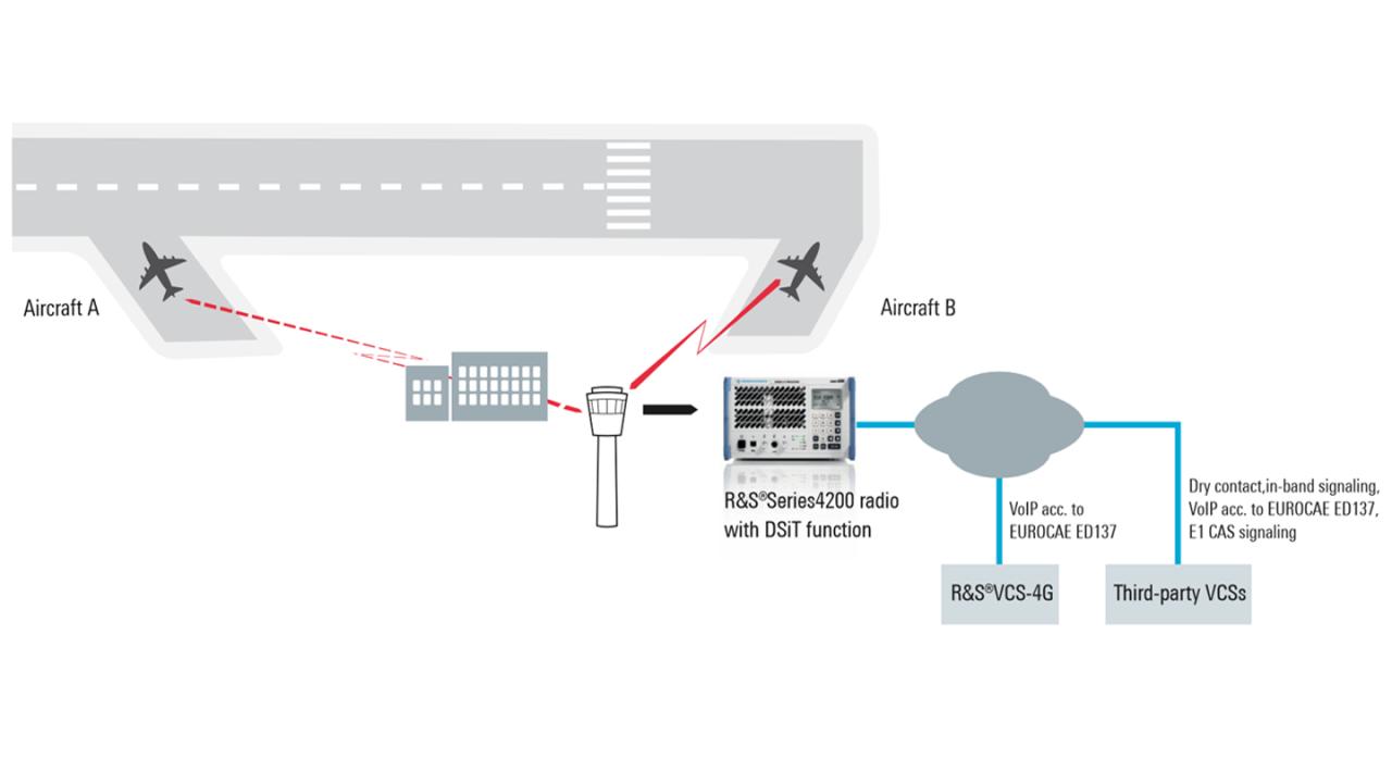 Typical simultaneous transmission scenario