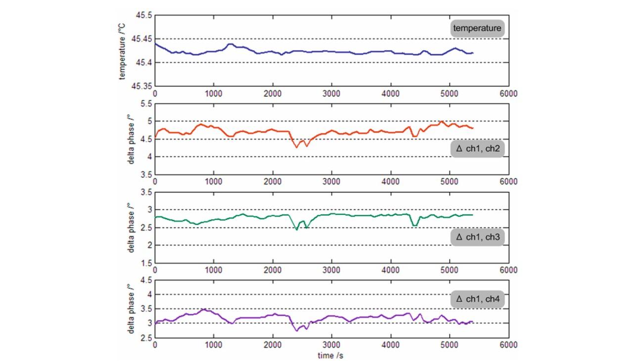 Ausgezeichnete Phasenstabilität zwischen Kanal1 und den Kanälen 2/3/4 bei 20GHz und konstanter Temperatur des Instruments (obere Kurve).
