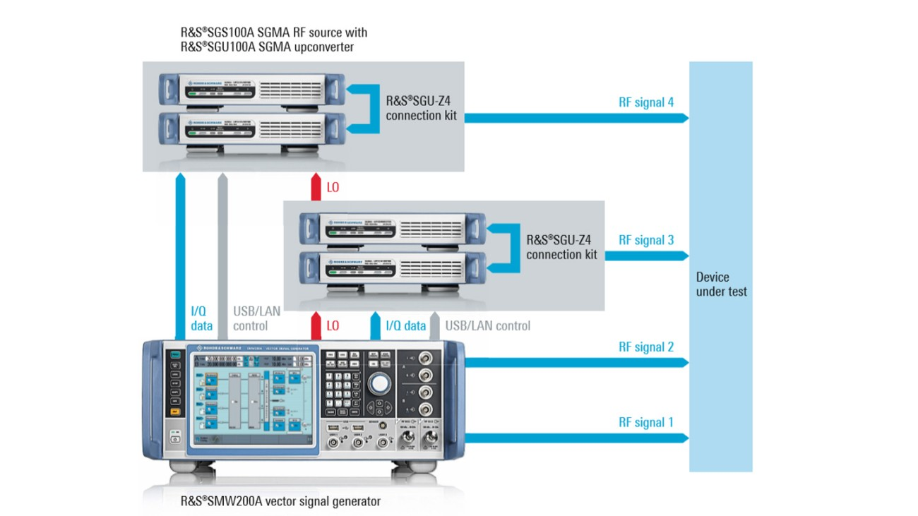 Test setup to generate four phase-coherent channels at 20 GHz with phase control capability and excellent phase stability.