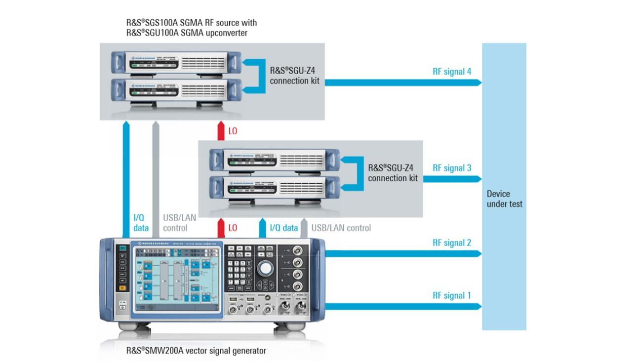 Testaufbau zur Erzeugung vier phasenkohärenter Kanäle bei 20GHz mit Phasenregelungsmöglichkeit und ausgezeichneter Phasenstabilität.
