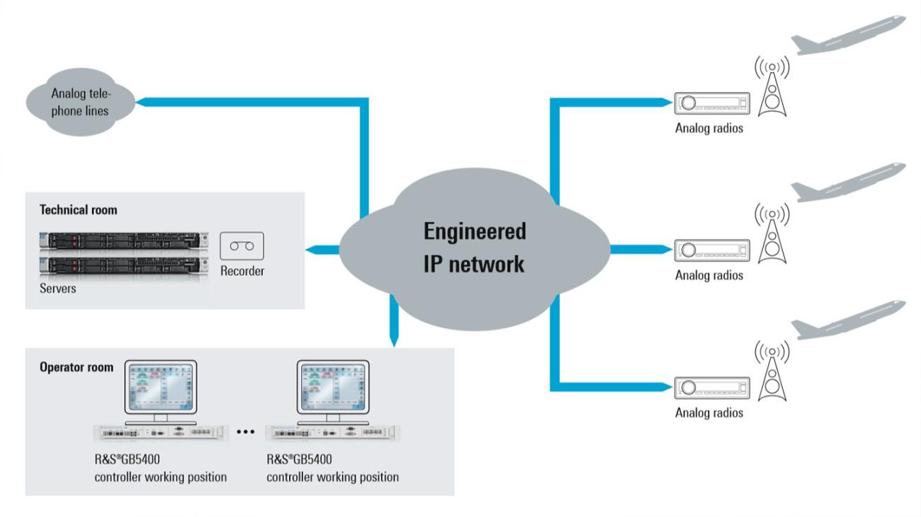 Implementación de VCS-4G para sistemas de control del tráfico aéreo militares