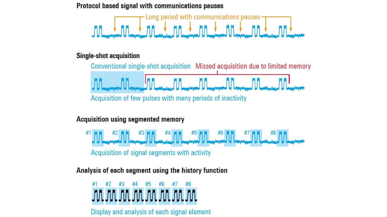 Single-shot versus segmented acquisition