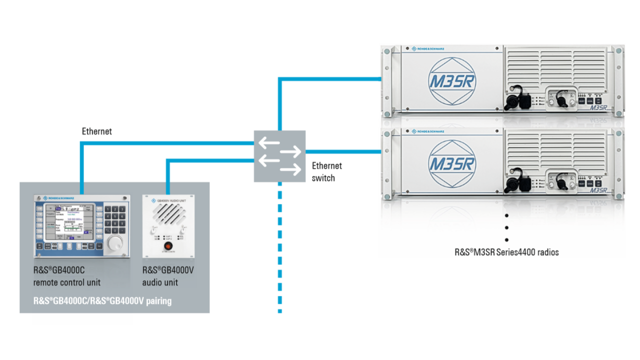 GB4000C/GB4000V pairing for VoIP operation