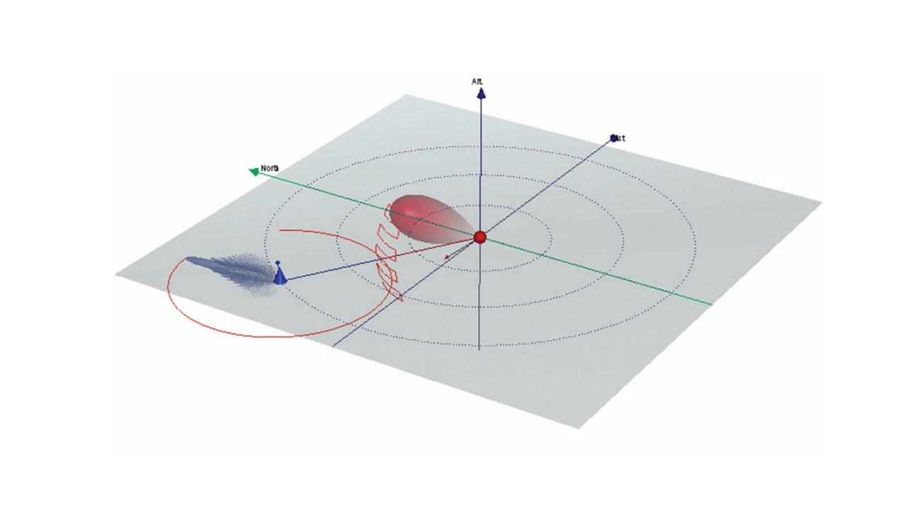 Реалистичная имитация излучателя и приемника с диаграммами направленности антенн и траекториями сканирования антенны в трехмерном пространстве.