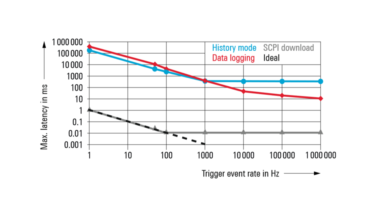 Maximum latency in steady state