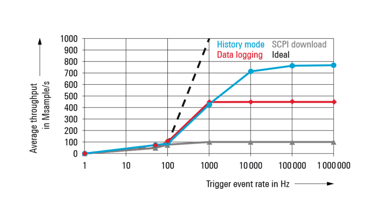 Average throughput in steady state