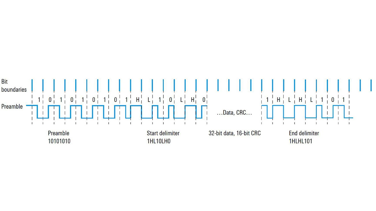 Manchester coding format of Profibus PA standard