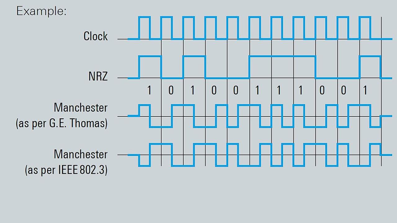 Manchester- und NRZ-Codierung